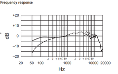 SM7B-Frequency-Response.png